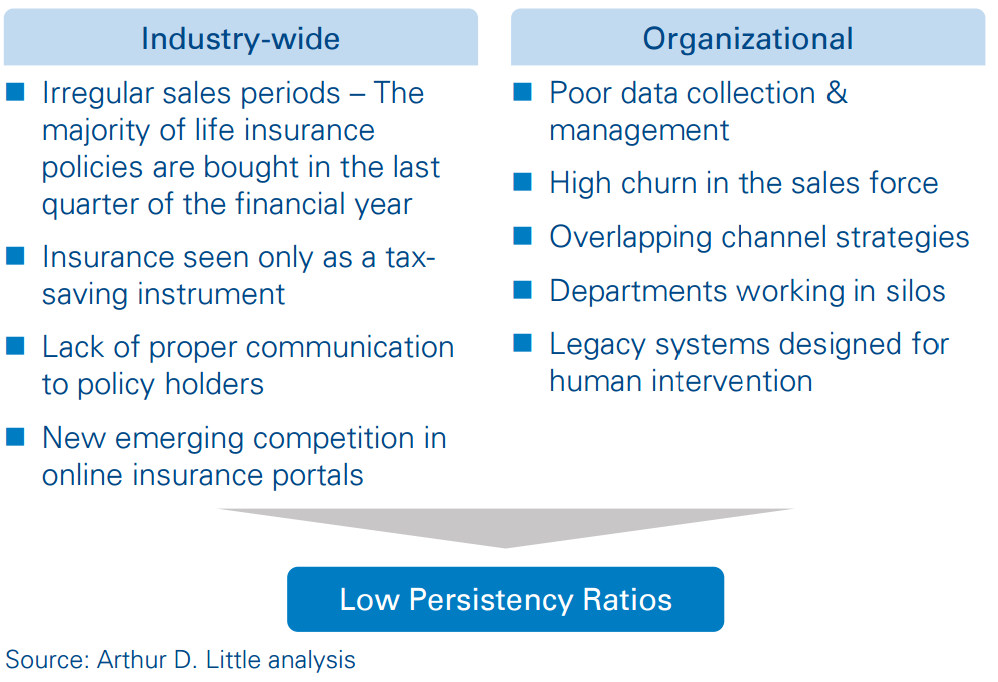 Innovation In The Indian Life Insurance Industry Arthur D Little